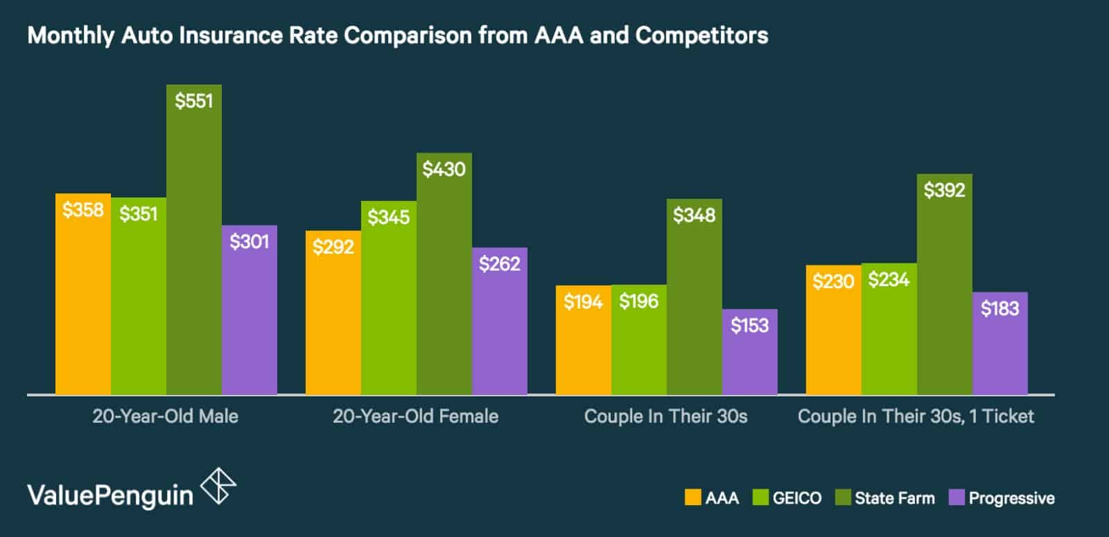aaa auto insurance rate review comparison
